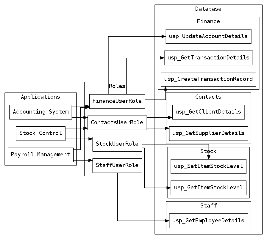 Diagram showing a role for each area of the database.